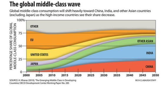 India Middle Class